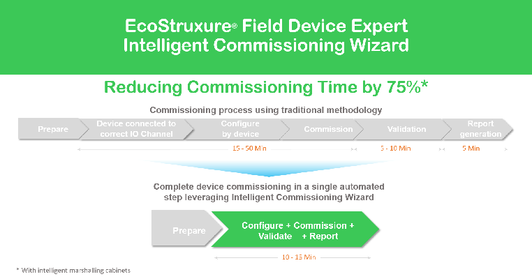 New Products for Engineers | EcoStruxure Field Device Expert