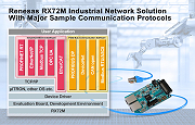 RX72M Solution - Renesas Electronics Corporation